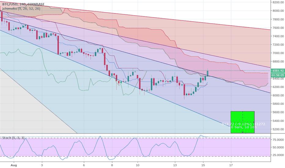 BTCUSD: Bitcoin (BTC) Price Prediction with Gann and Ichimoku 8-15-18