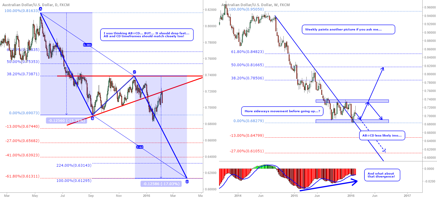AUD/USD: I was thinking big short, but after looking closer...