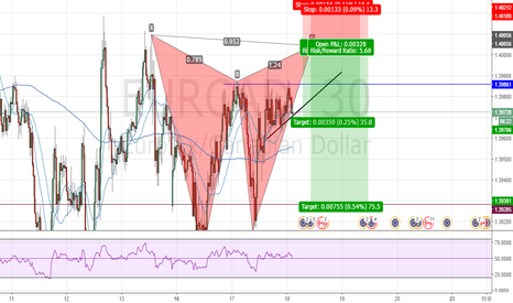 EURCAD: Butterfly or brake down side
