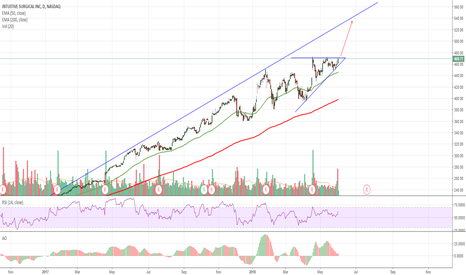 ISRG: $ISRG Bullish Ascending Triangle