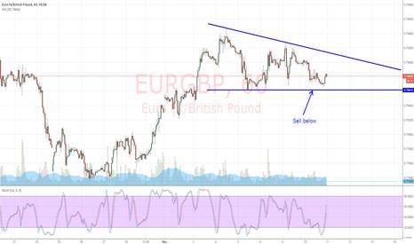 EURGBP: EUR/GBP Descending Triangle