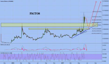 FCTBTC: FACTOM/BTC