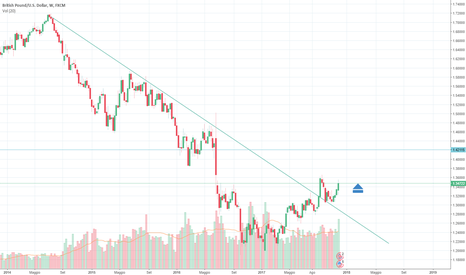 GBPUSD: Il cable punta in alto