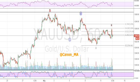 XAUUSD: Gold price rejection at .618