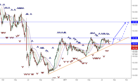 GBPJPY: GBP JPY OPPORTUNITY TO GO LONG