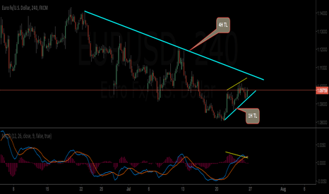 EURUSD: It can be a trade