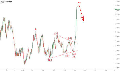 XCUUSD: Copper's Rally Does Not Deserve Your Trust