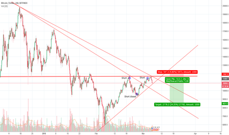 BTCUSD: $BTC Short Thoughts Updated