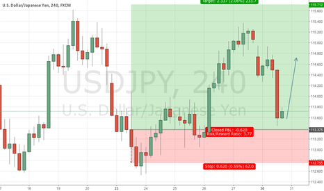 USDJPY: Two cents on Bank Of Japan