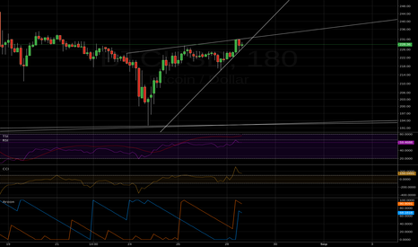 BTCUSD: btc rising wedge now