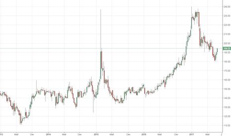 SIBN: Газпром Нефть