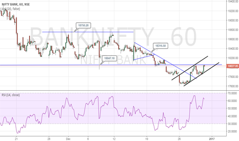 BANKNIFTY: Bank Nifty - Trending in channel