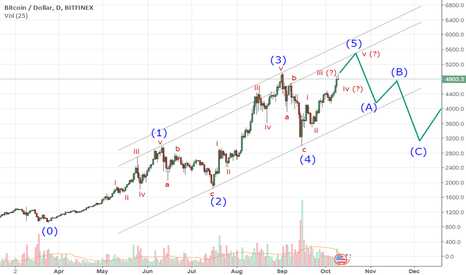 BTCUSD: Elliott Wave Theory predicts correction on BTCUSD