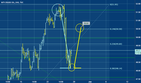 USOIL: USOIL going long, make way to its past, where it used to cross.