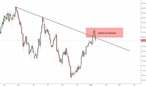 NZDJPY: NZD/JPY: nuovamente sotto la trendline di lungo termine