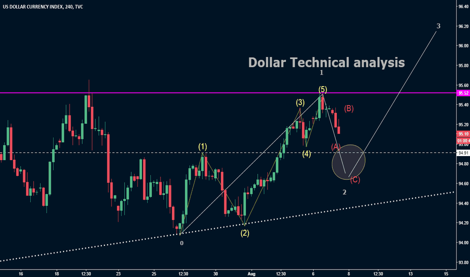 DXY: Dollar Technical analysis- How to trade dollar pairs
