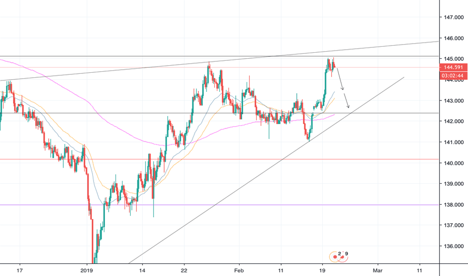 GBPJPY: GBPJPY SELL!!