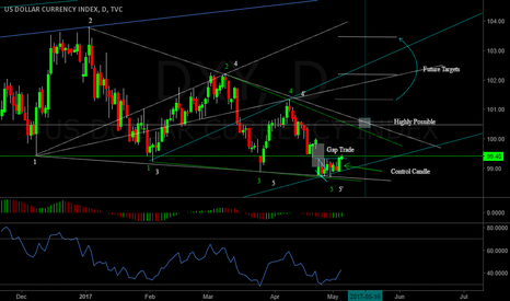 DXY: DXY Daily , Wolfe Wave and Rouge Wave defined