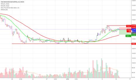 MOEX: продажа акций московской биржи