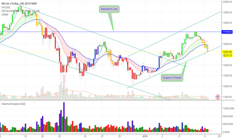 BTCUSD: BTC/USD Support/Resistant