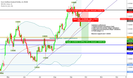 """EURNZD: """"Trade what you see not what you think"""" Bearish Sentiment"""