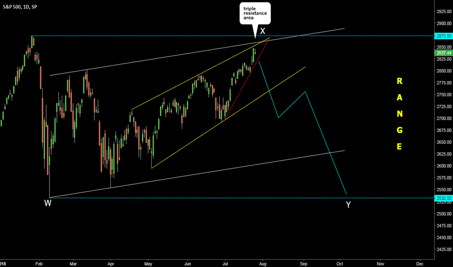 SPX: S&P Could Drop Back To 2532