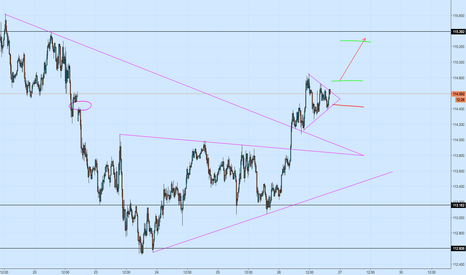 USDJPY: USDJPY 15m Bullish Symmetrical Triangle