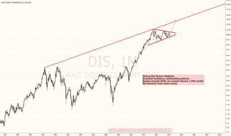 DIS: DISNEY is about to outperform the market