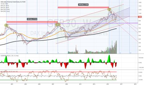 GER30: #Timing EVO 1W #DAX $DAX