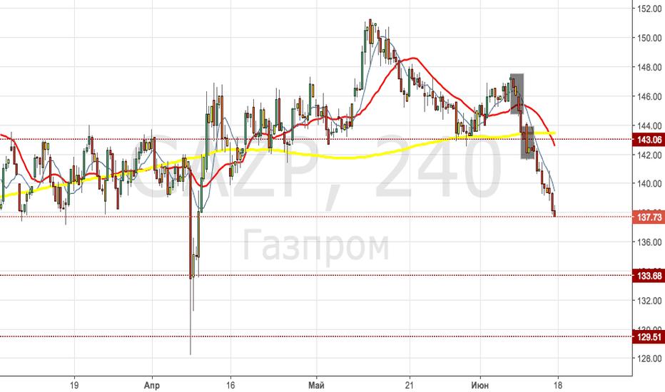 GAZP: Почему газпром упал?(+итоги)