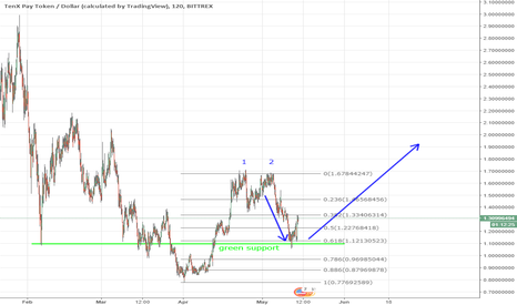 PAYUSD: PAY long after rally and retracement
