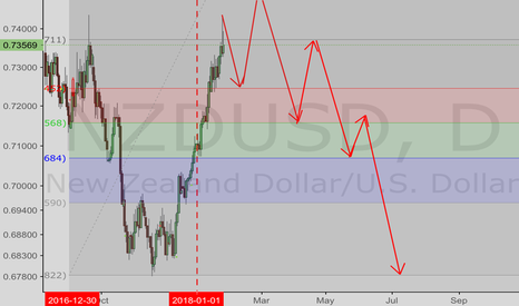 NZDUSD: NZDUSD—long term estimated move pattern