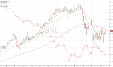 BUND: Relationship between Bund and Euro US Dollar