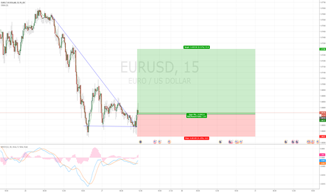 EURUSD: EURUSD 15m long position decending triangle.