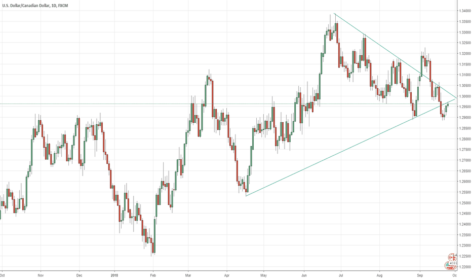 USDCAD: It's easy to to take a Decision