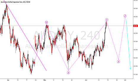AUDJPY: AUDJPY short the consolidation