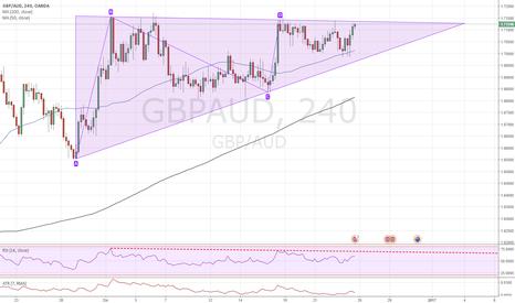 GBPAUD: GBPAUD 4H Posizione neutrale con il triangolo.