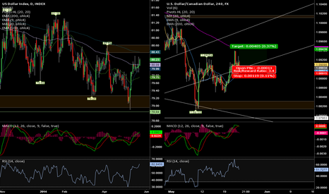 USDCAD: USDCAD Betting on CPI