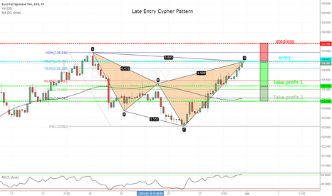 EURJPY: Late Entry Cypher Pattern with RSI overbought