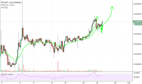 PPTBTC: PPTBTC Looking for at least  symmetrical move on the 4HOUR CHART