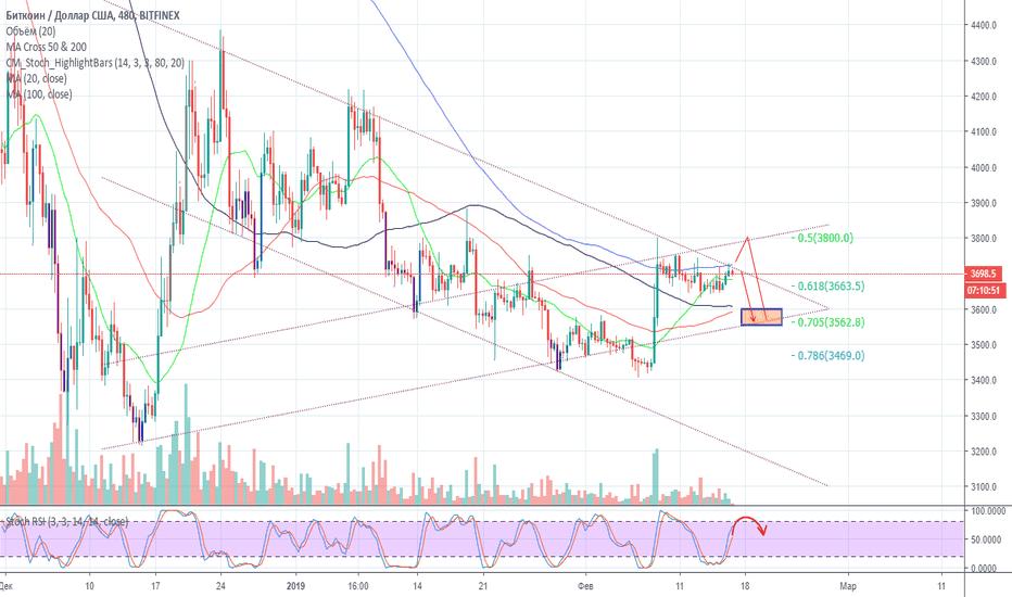 BTCUSD: Покупать рано! Bitcoin - технический анализ монеты от 16.02.2019