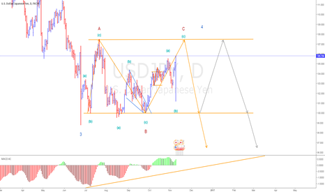 USDJPY: new count for wave 4