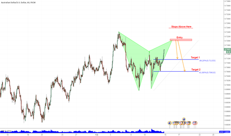 AUDUSD: AUDUSD Gartley Pattern About To Complete