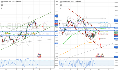 EURCAD: Update idea