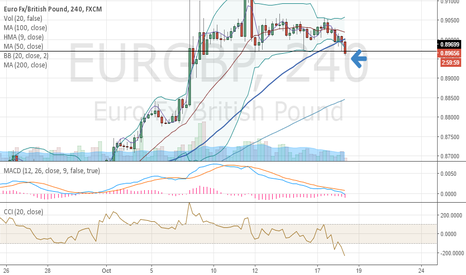 EURGBP: Break of support. GBP reversal to come