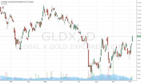 GLDX: Runing Alpha Sees Gold Transitioning into Powerful Bullish Phase