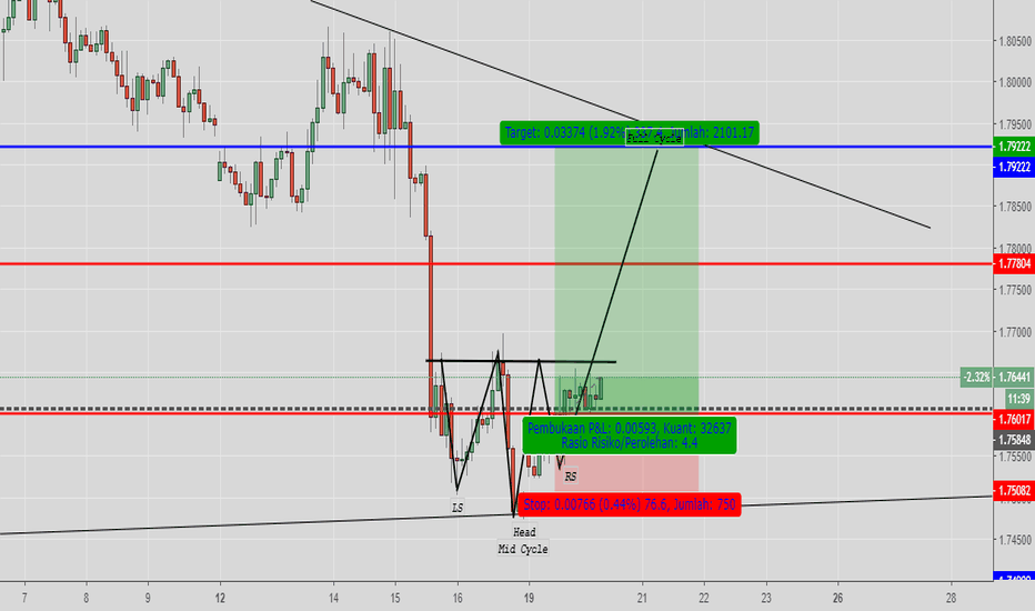 GBPAUD: GBPAUD Inverted HnS