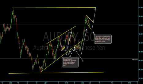 AUDJPY: Shorter term buy, possibly, lets see!