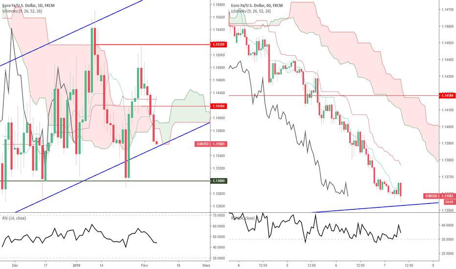 EURUSD: Euro Dollar - Analyse Technique - Jeudi 07 février 2019