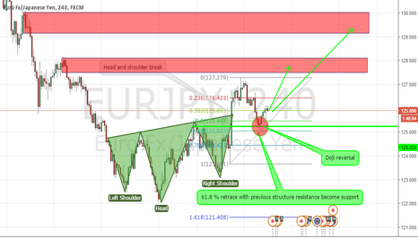 EURJPY: EURJPY BUY SETUP WITH MANY CLUES